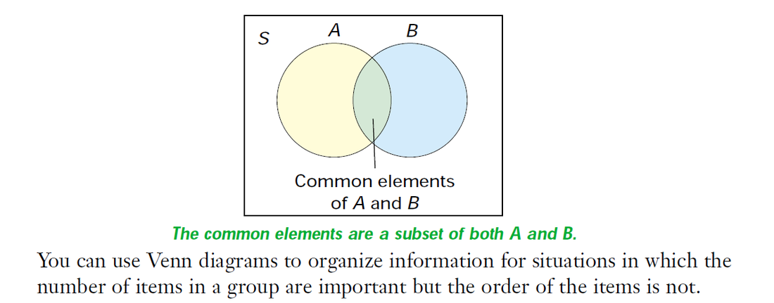 1. Venn Diagrams - GHCI Grade 12 Mathematics of Data Management