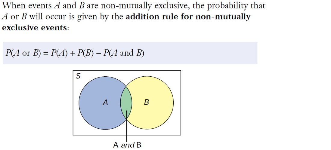 Venn Diagram For Non Mutually Exclusive Events Block And Schematic
